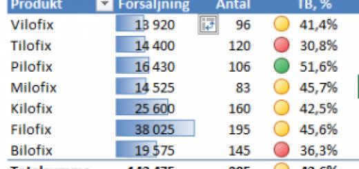 villkorsstyrd formatering