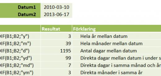 Beräkna skillanden mellan två datum i Excel