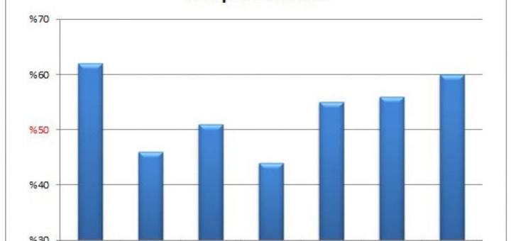 anpassade talformat i diagram