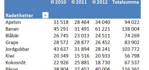 pivottabeller från rapportfilter