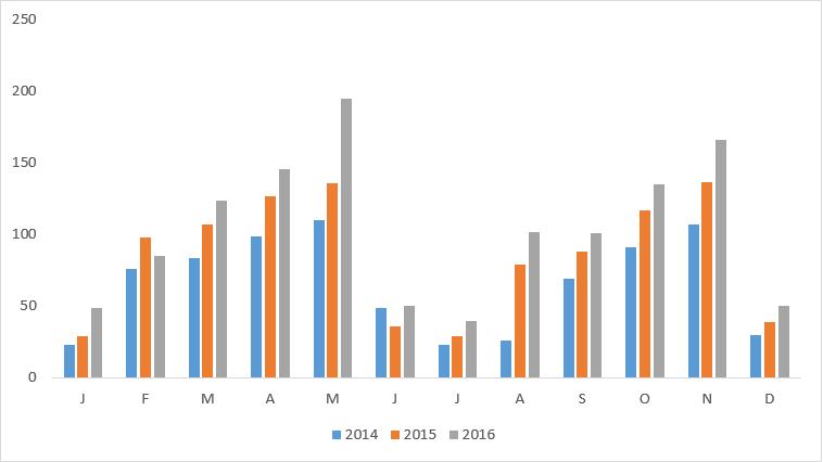 diagram per månad och år