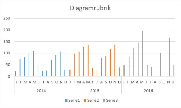 formatera diagramserie