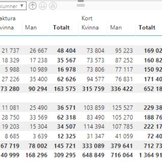 power bi matris tabell