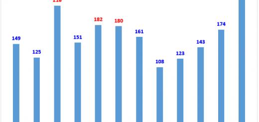 diagram med dataetiketter